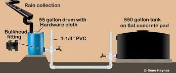 55 Gallon Drum Inches To Gallons Chart What Size Water Heater