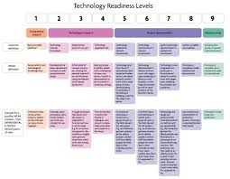 Technology Readiness Level Frequently Asked Questions Wearsustain