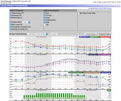 Rain Forecast As Hourly Graph Weather And Agriculture A