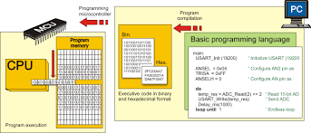 Basic Coding Language Programming Languages Mikroelektronika