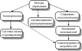 Контрольные вопросы по разделу  Экономические методы управления