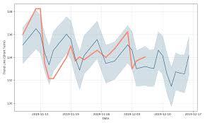 Sap Stock Chart Sap Se Stock Forecast Up To 153 558 Usd Sapgf Stock