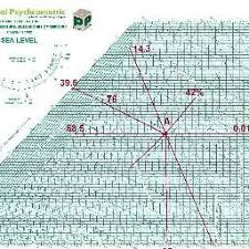 Psychrometric Chart (Psychrometric) On Pinterest