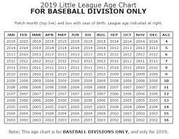 Baseball Age Chart Spring Season Needham Baseball And Softball