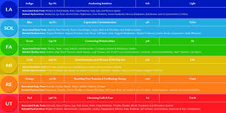 Pin By Ana Rosa On Chakra Solfeggio Frequencies Sound