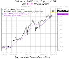 30 Day Stock Market Chart Options Market Prices In Volatile Amazon Stock Earnings Reaction