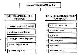 Финансовая система и пути ее развития Реферат страница  Рис 1 Структура финансовой системы 3