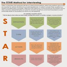 Examples Of Behavioral Interview Questions Use The Star Method To Answer Behavioral Interviewing Questions
