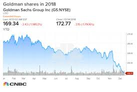 Goldman Sachs Stock Price Chart Goldman Shares Fall Again On 1mdb Fund Scandal