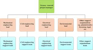 Project Team Structure Chart Typical Licence Renewal Project Team Organization Chart