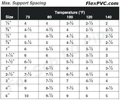Rigid Conduit Size Chart Electrical Pvc Conduit Support Spacing Pipe Nz Plastic Chart