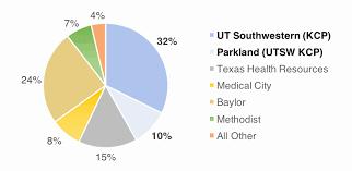 My Medical Chart Olol My Parkland Chart Genesis Healthcare System My Chart Dreyer
