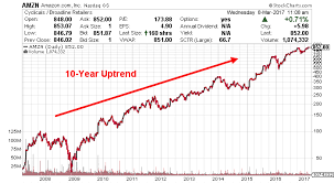 Amazon Stock Chart 10 Years Will Sorrells Prediction About Amazon Google Face Off Come