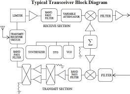 rf block diagram the wiring diagram the design of ultra narrow band amplifiers using small signal block diagram