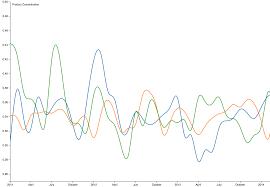 Responsive Multi Line Chart D3 V5 Bl Ocks Org