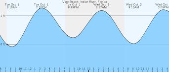 Indian River Tide Chart Vero Beach Indian River Fl Tides Marineweather Net