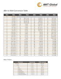 Dbm To Watt Conversion Tables