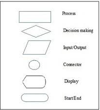 Basic Flowchart Flowchart Symbols In Programming Definition Functions Examples