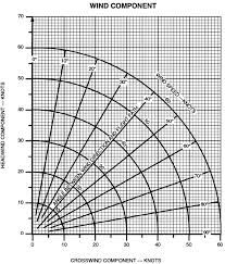 Wind Correction Chart How To Use A Crosswind Calculator Bobbie Lind