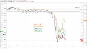 Litecoin Chart Aud Bitcoin Price Plunges Through Support Eth Xrp Ltc Slide