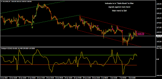 Gold H1 Chart From The Point Of Cci Indicator Signals It Is