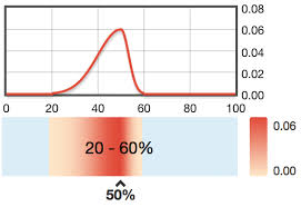 Types Of Probability Different Types Of Probability Distribution Functions That
