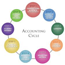 Arborcpa Business Accounting Popular Accounting Software