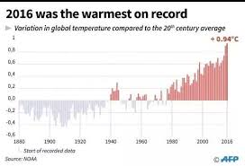 Average Global Temperature By Year Chart Why Is An Increase In Global Temperature By 0 8 C Over More