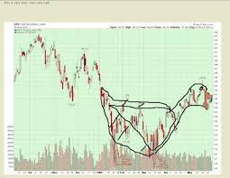 Black Swan Chart Pattern Being A Trader A Black Swan Chart Pattern