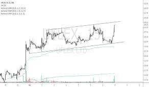Uflex Stock Price And Chart Nse Uflex Tradingview