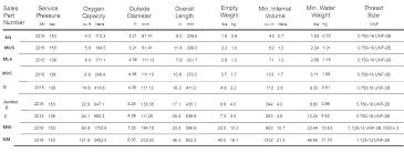 Oxygen Tank Conversion Chart Medical Oxygen Cylinder Duration Chart Futurenuns Info