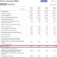 Рентабельность собственного капитала roe Формула Пример  Расчет коэффициента рентабельности собственного капитала для ОАО КАМАЗ Отчет о доходах
