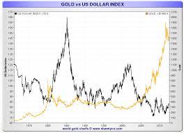 Gold Ratios Dow Jones To Gold Price Ratio Gold Vs Us