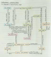 best organic chemistry ideas organic chemistry organic chemistry