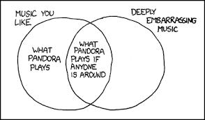 Xkcd Venn Diagram Xkcd Pandora