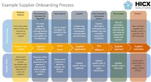 What Is Supplier Onboarding