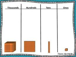 Thousands Hundreds Tens And Ones Place Value Chart