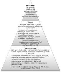 НОУ ИНТУИТ Лекция Методологический аппарат научного исследования Взаимосвязь понятий методология метод и методика