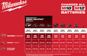 Milwaukee Die Chart New Milwaukee M18 Super Charger Is Fast
