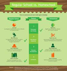 the real pros and cons of homeschooling stay at home mum  the real pros and cons of homeschooling stay at home mum