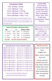 S2 Shemen Dilution Chart Aytz Chayim
