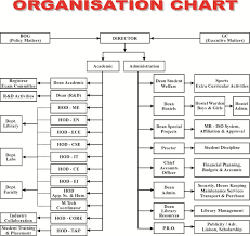 Organisation Chart Ajay Kumar Garg Engineering College