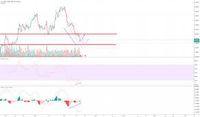 Usd Pln Chart Dollar To Zloty Rate Tradingview