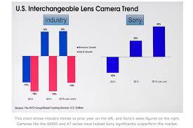 Strong Sony Mirrorless Sales Figures In Usa Sonyalpharumors