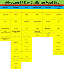 Advocare Cleanse Chart Food List For Advocare 24 Day Challenge Advocare Cleanse