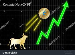 Cnet Stock Chart Gold Bull Throwing Contractnet Cnet Cryptocurrency Stock
