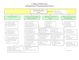 College Chart Organizational Chart Umd College Of Education