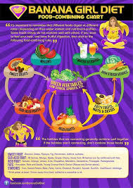 Raw Vegan 80 10 10 Food Mixing Chart Raw Food Recipes