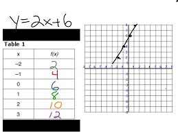 solving linear quadratic systems worksheet as well as dorable linear equation maker pattern worksheet math for