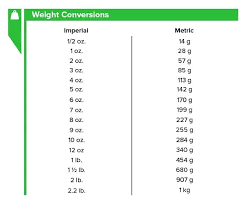 Standard Weight Conversion Chart Imperial Liquid Measurement Conversion Chart Metric To